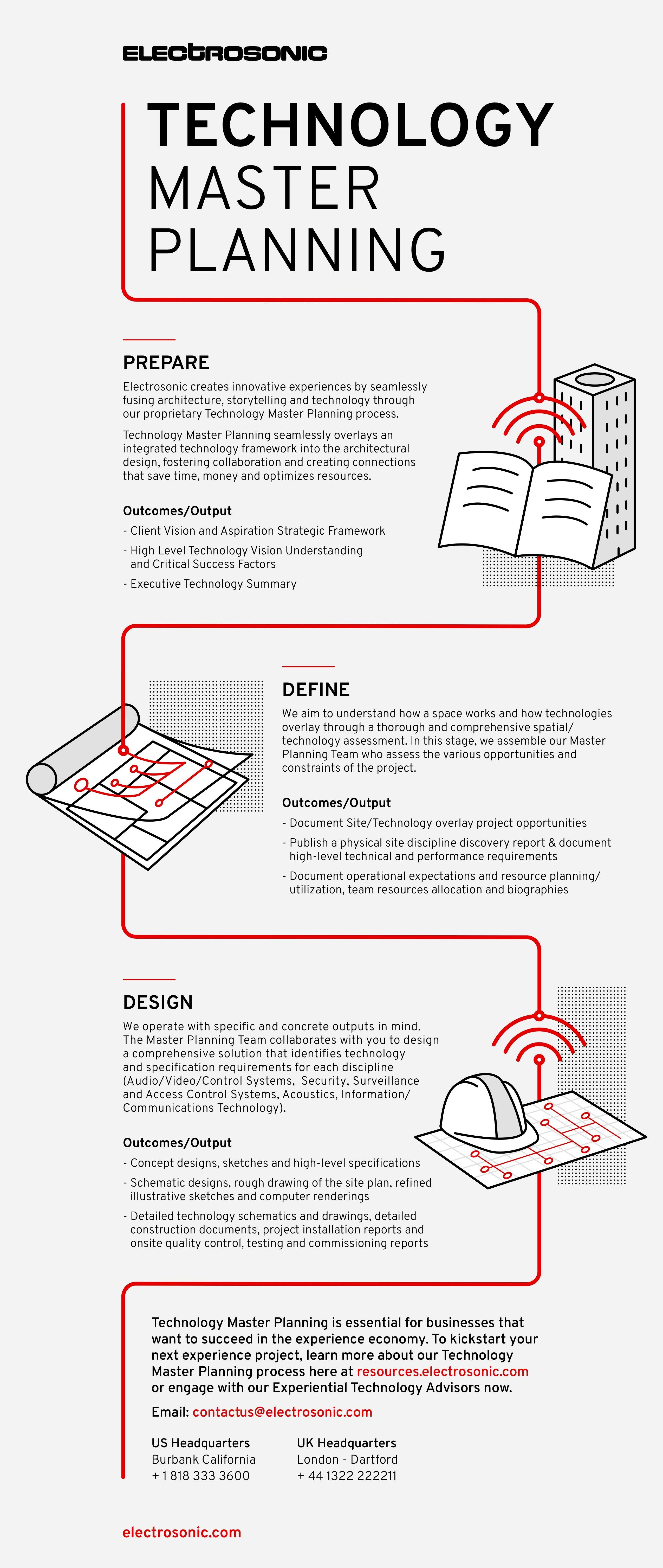 Understanding Electrosonic's  technology master planning process.
